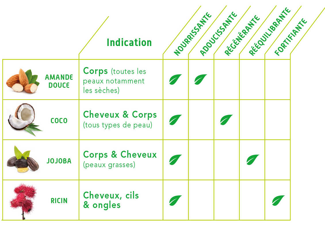 Bien choisir son huile végétale